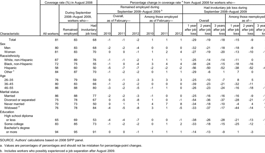 Mean health insurance coverage rates of private-sector