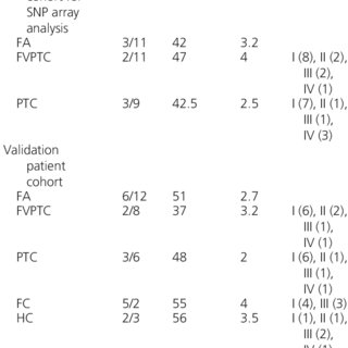 Unsupervised hierarchical clustering of 39 thyroid tumors