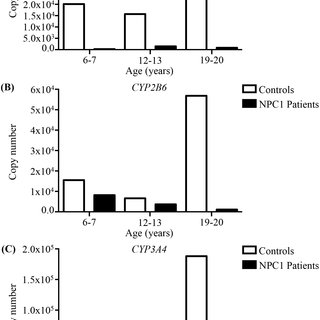 Validation of 11 CYP genes expression by qPCR in Npc1