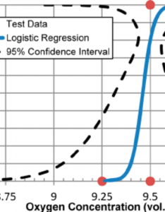 Logistical regression analysis of the data for ethyl acetate at bara and  also rh researchgate