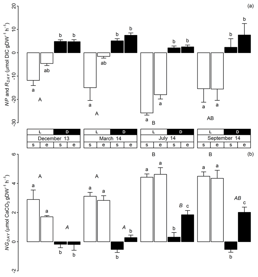 Average daytime (a) NP ( ve DIC flux) and R DAY (+ ve DIC