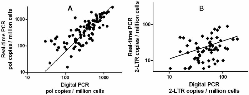 Correlation of ddPCR and qPCR measurements. ( a ) Pol copy