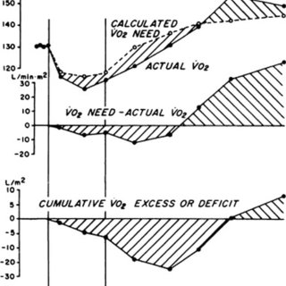 The vertical bars represent the percentage of normal blood