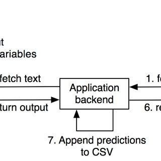 (PDF) emotionVis: Designing a tool for Emotion Text