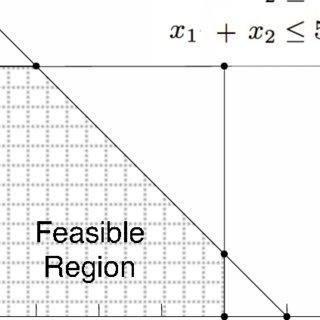 (PDF) An FPGA implementation of the simplex algorithm