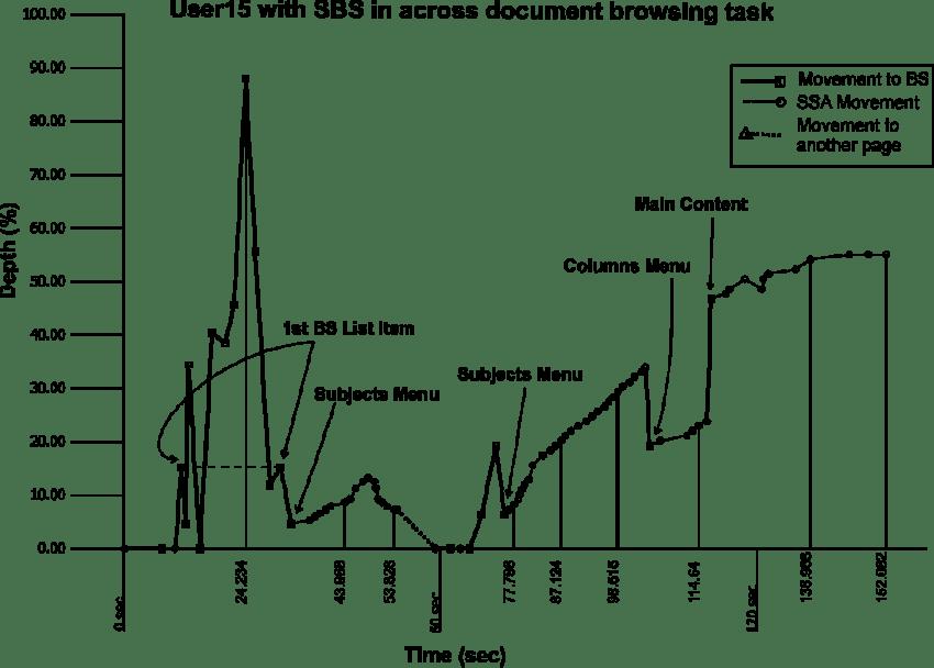 Travel diagram of user 15 in the across document seeking