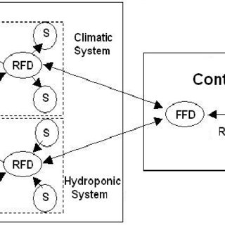 Irrigation control block diagram of the hydroponic system