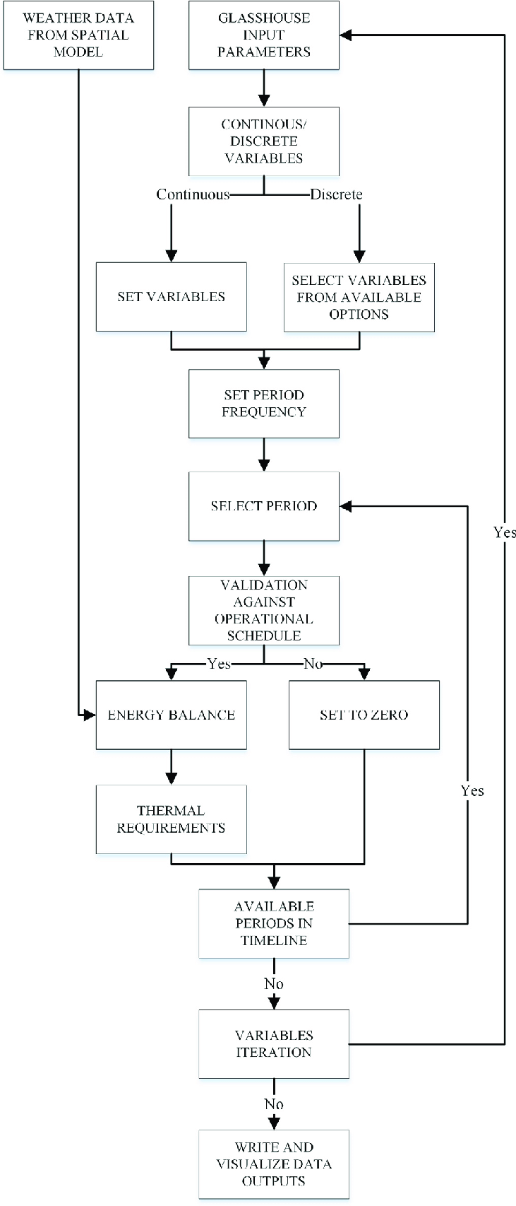 hight resolution of energy model process flow diagram