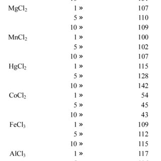 Effect of different organic solvents on the activity of T