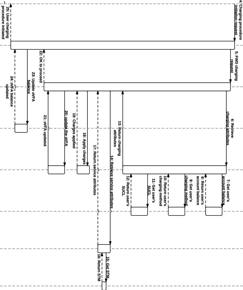 hight resolution of remote user sequence diagram
