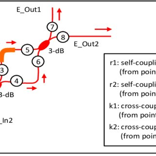 (a) Block diagram for the introduction of a phase shift on