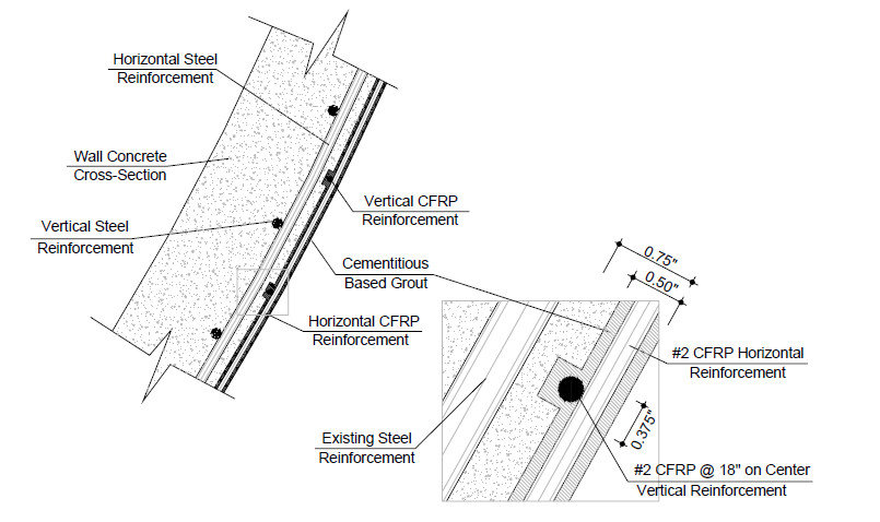 Concrete wall cross-section illustrating the location of