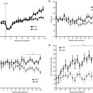 Serum NT-3 levels from phosphate-buffered saline (PBS) and