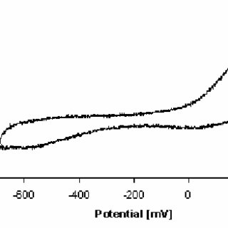 Cyclic voltammogram of natural phosphate covered iron