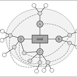 The interface for semantic relations of visualization