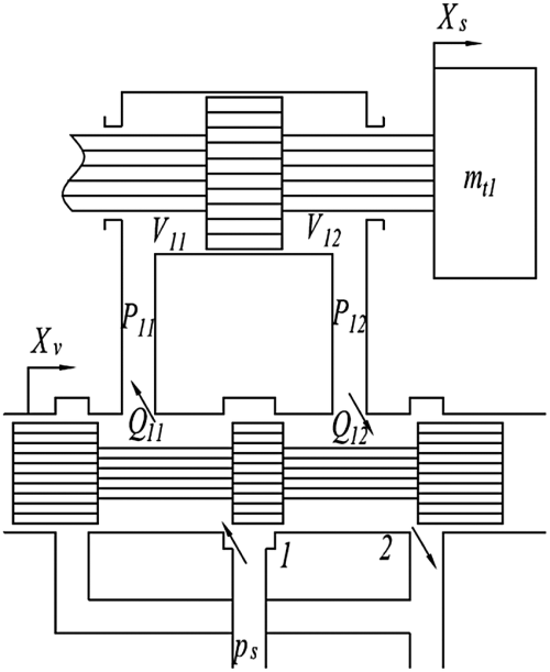 small resolution of schematic diagram of servovalve controlling hydraulic control valve