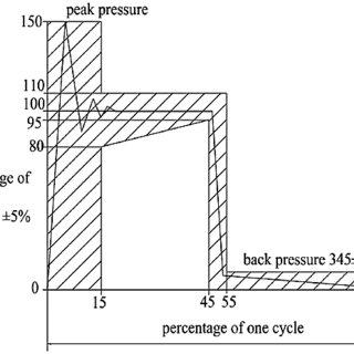 (PDF) Hydraulic Impulse-Testing System with Pressure