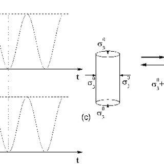 (PDF) One-Way Cyclic Triaxial Behavior of Saturated Clay