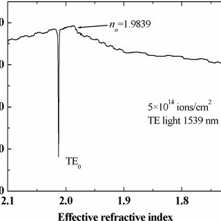 Reconstructed ordinary refractive index profiles of the