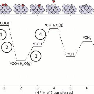 (PDF) Modeling CO2 reduction on Pt(111)
