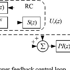 (PDF) Multirate Fractional-Order Repetitive Control of