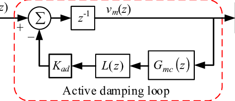 Block diagram of capacitor-current feedback active damping