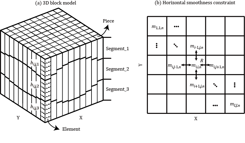 A 3D block model with a horizontal smoothness constraint