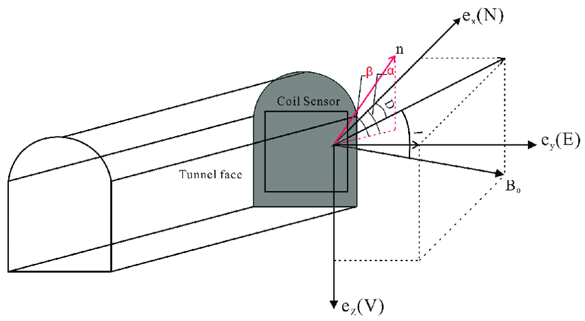 Schematic diagram of underground magnetic resonance