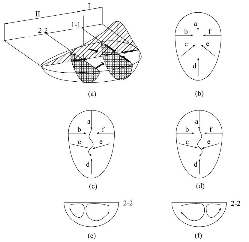 Weld pool surface shape (a) 3D shape of the weld pool (b