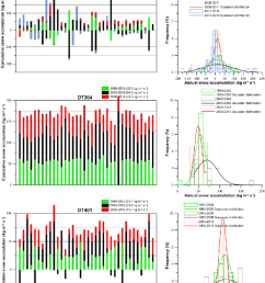 different accumulation ablation patterns determined from the stake farm measurements and frequency analyses of accumulation [ 850 x 1804 Pixel ]