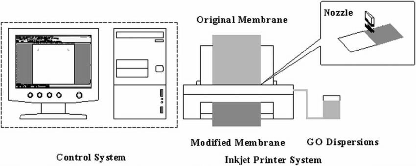 SCHEMATIC DIAGRAM FOR SURFACE MODIFICATION BY INKJET