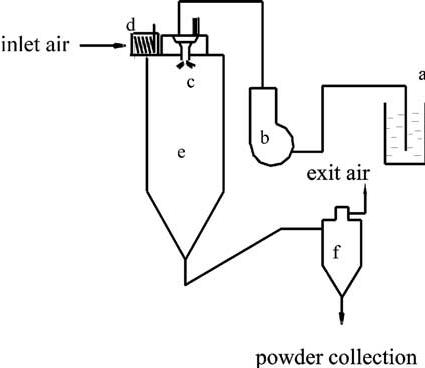 Schematic overview of spray dryer equipment. (a) Gel