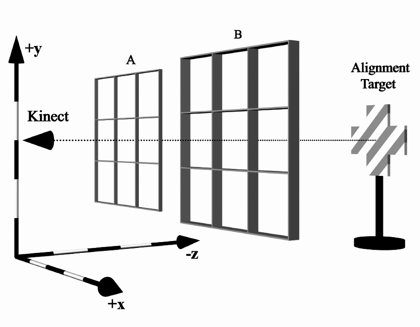 Kinect alignment and resolution in the experimental space