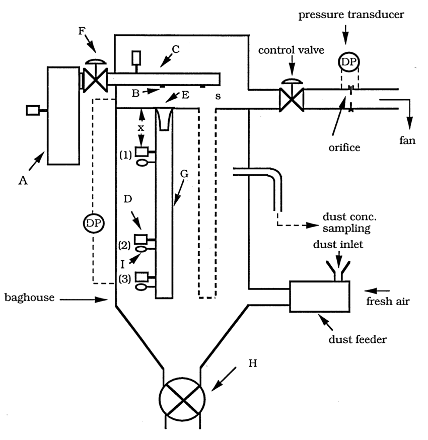 Schematic diagram of the pilot-scale pulse-jet baghouse. A