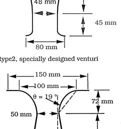 configuration of type 1 and type 2 venturi  [ 850 x 1675 Pixel ]
