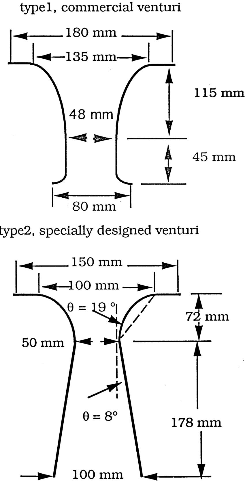 hight resolution of configuration of type 1 and type 2 venturi