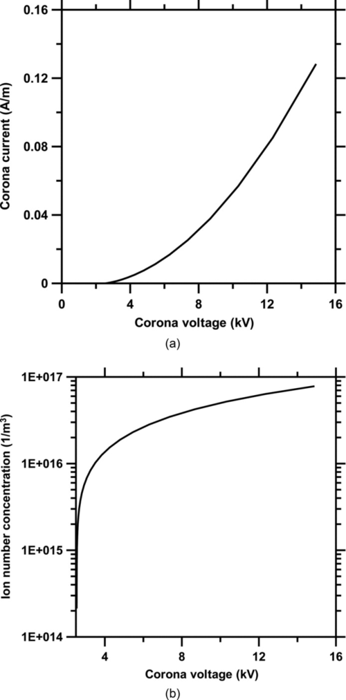 small resolution of  a corona current versus the corona voltage and b ion number download scientific diagram