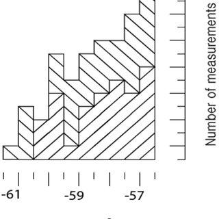 Sulfur fugacity versus temperature diagram showing the