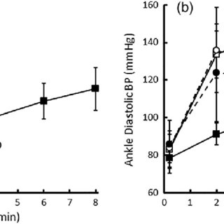 Ankle blood pressure changes during arm exercise. (a