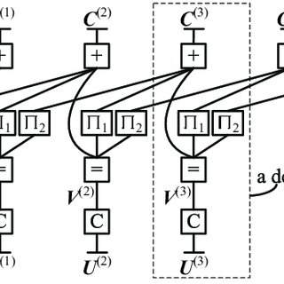(PDF) A New Class of Multiple-Rate Codes Based on Block