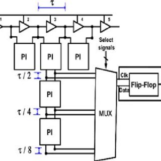 Schematics of a explicit-pulsed hybrid static flip-flop, b