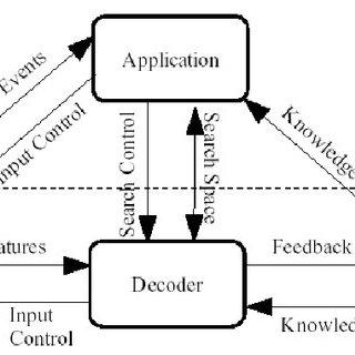 (PDF) Understanding the CMU Sphinx Speech Recognition System