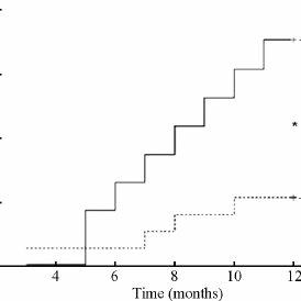 (PDF) Oral fibrinogen-depleting agent lumbrokinase for