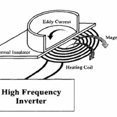 (PDF) Circuits Analysis of Inductive Heating-Device with