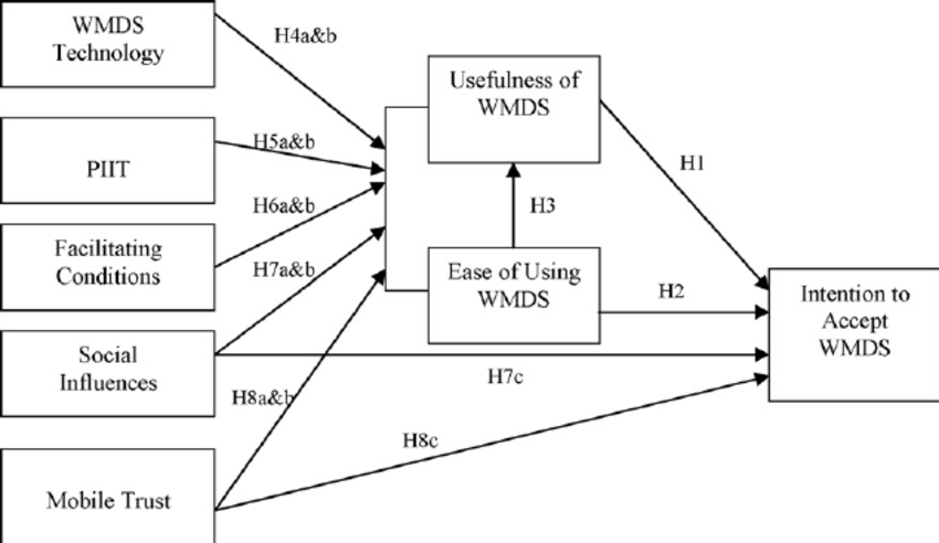 Fig 1 Research Model For WMDS Acceptance In China Scientific