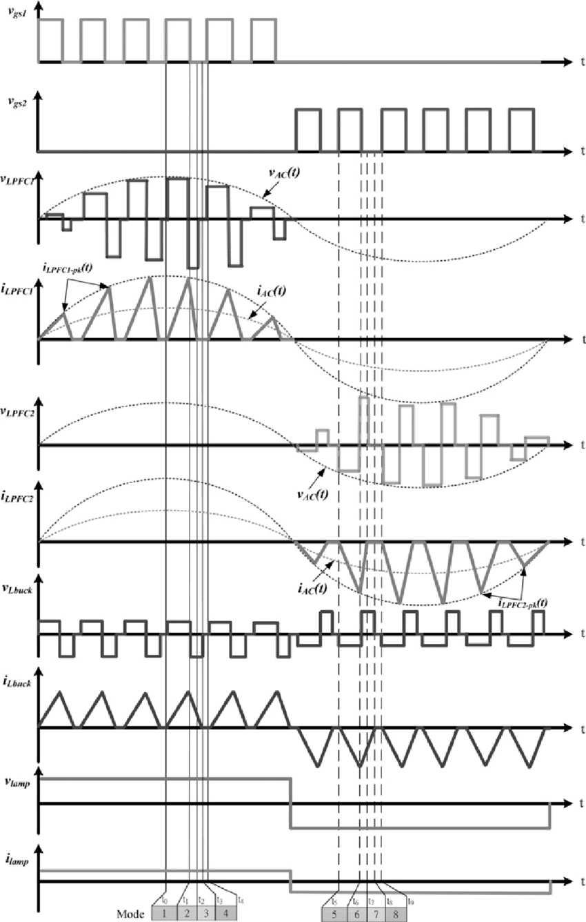 hight resolution of principal waveforms of the proposed electronic hid lamp ballast