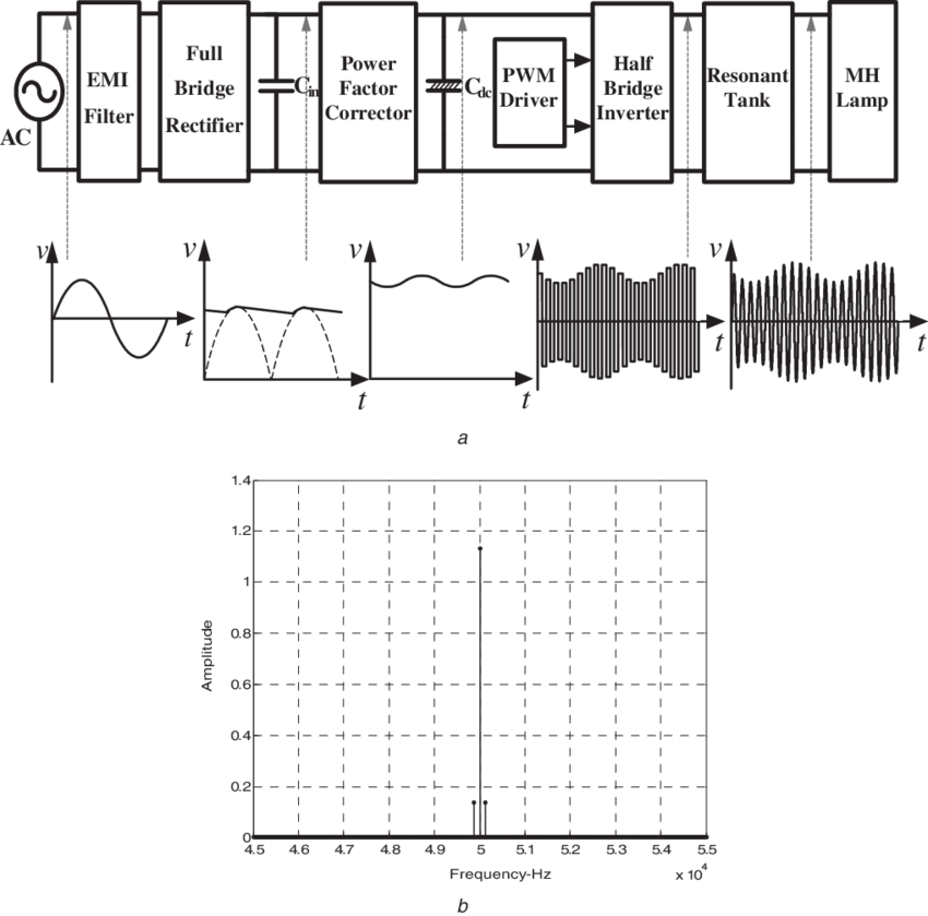 High-frequency MH lamp ballast using constant-frequency