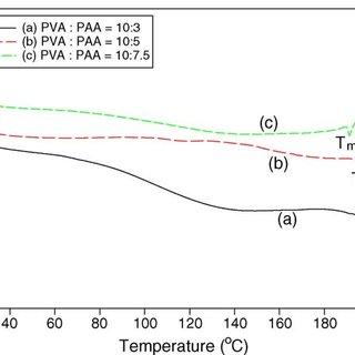 (PDF) Preparation and characterization of PVA/PAA