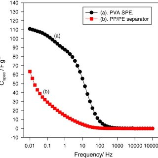 CV curves for EDLC with PVA polymer electrolyte at