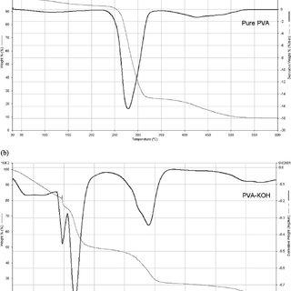 (PDF) Preparation of composite alkaline polymer electrolyte